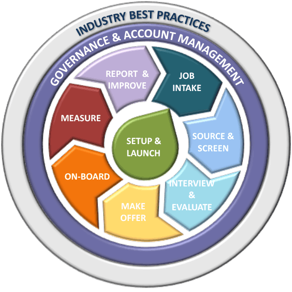 Industry Best Practices —Governance & Account Management Cycle: Setup & Launch, Job Intake, Source & Screen, Interview & Evaluate, Make Offer, On-Board, Measure, Report & Improve